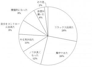 図1 メンタルトレーニングの効果