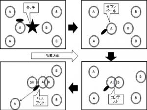 図.1 簡易ブレイクダウンルール