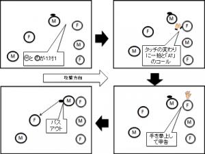 図.2 エアータッチルール